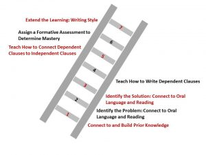 How to Teach Complex Sentences Ladder