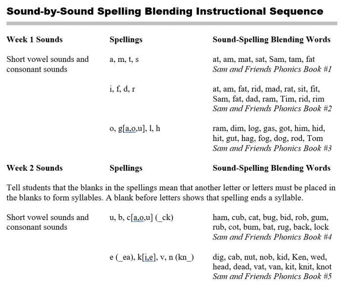 Short Vowels For Big Kids Pennington Publishing Blog