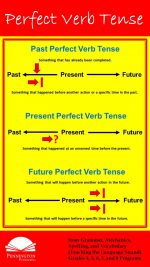 Learn the Perfect Verb Tense